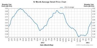 Gas Price Fluctuation Chart Why Foxs Bill Hemmer Shouldnt Report On Gasoline Prices