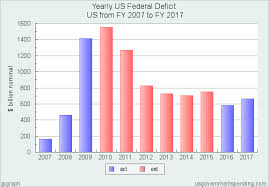 Us Yearly Deficit Chart Yearly Us Federal Deficit United States 2007 2017 Federal