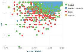 cornell university gpa sat act scores for admission cornell university admissions graph