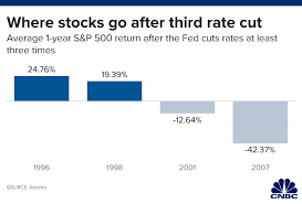 History Of Fed Interest Rates Chart When The Fed Cuts Rate Three Times And Pauses History Shows