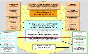 Информационные Системы Промышленной Безопасности Информационная  Информационные Системы Промышленной Безопасности