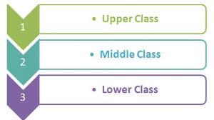 Social Class Hierarchy Charts Hierarchystructure Com