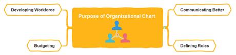 Purpose Of Chart Whats The Purpose Of Organizational Chart Org Charting