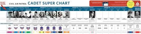 Civil Air Patrol Super Chart Civil Air Patrol Rank Chart 2019