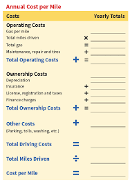 Vehicle Repair Cost Comparison Chart Aaas Your Driving Costs Aaa Exchange