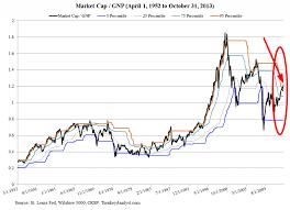 Value Investing World Market Cap Gnp Chart
