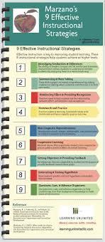 Marzano Elements Chart Marzanos 9 Instructional Strategies Infographic