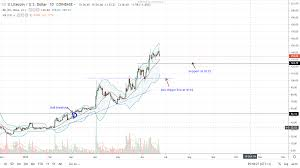 Litecoin Ltc Spending Avenues Increase Bulls Gifted With