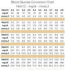 Blood Test Chart Template Blood Test Normal Values Chart Lovely How To Calculate From
