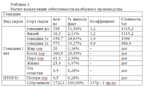 Отчет по производственной практике в ТОО Апрель Кулагер по  отчет по практике экономика