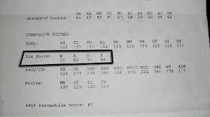 Army Afqt Score Chart Army Asvab Score Calculator Asvab Army Scores