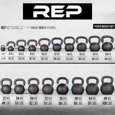 Kettlebell Sizes Chart Rep Kettlebells