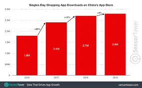 Singles Day 2019 Sets Shopping App Downloads Record On