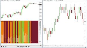 Vpa Analysis And Tick Chart Trading Using The Tick Speedometer On Ninjatrader