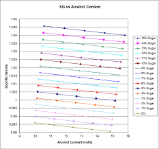 Specific Gravity Of Wine Chart Rochester Area Home Winemakers Guide Est Abv And Res Sugar