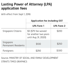 Letter For Power Of Attorney Application Fees For Lasting Power Of Attorney Waived For 2
