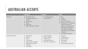 How about some free stuff to start off your week? Phonological Features Of Australian English By Daysha Ppt Download