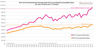 New York Housing Prices Chart New York City Residential Average Sales Price Including