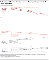 All Christian Denominations Chart These Charts Show How Christianity Is Declining In The U S
