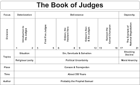 Judges Chart Book Of Judges Book Chart Of This Book Of The Bible Estudo