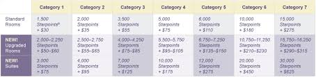Spg Points Redemption Chart Starwood Cash And Points Devaluation And Faq
