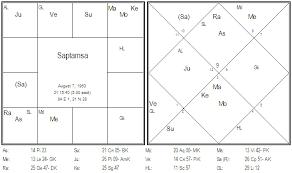 Saptamsa Chart Jyotish Case Studies Parijaata Page 2