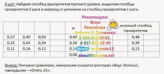 Математика Метод анализа иерархий Выполнение курсовой работы онлайн Проанализировать построенные матрицы на согласованность путём приближённого отыскания собственных столбцов собственных значений и индексов