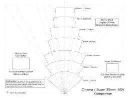 Comparing Cinema Lenses To Still Camera Lenses