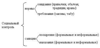 Реферат Социализация личности  Реферат Социализация личности 6