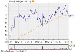 Sppi Stock Chart Spectrum Pharmaceuticals Breaks Below 200 Day Moving Average