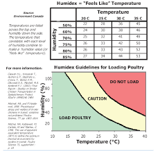 Chicken Medication Chart National Farm Animal Care Council Poultry Code Of Practice