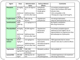 Respiratory Medications Chart Emergency Medication Dosage Chart Www Bedowntowndaytona Com