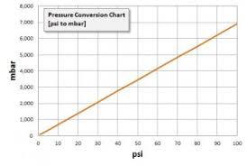 Bar To Psi Chart Pressure Conversion Tables Psi To Bar Mbar