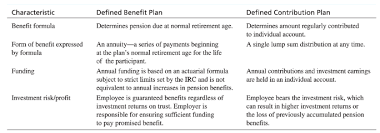 A provision under a disability insurance policy, individual or group, that limits the total amount of disability benefits from all sources, usually to a. Compensation Management Chapter 9 Diagram Quizlet