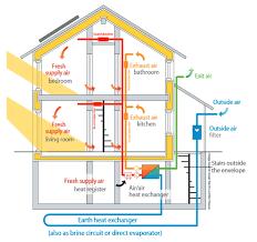 basement ventilation system. Home Air Ventilation: Outstanding Exchanger System Air. Basement Ventilation