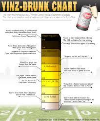 Yinz Drunk Impairment Chart 2018 Benstonium