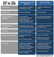 504 And Iep Comparison Chart Which Is Better A 504 Plan Or An Iep School Psychologist