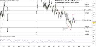 Eur Usd Pauses Downtrend Move Euro Vs Usd Dollar Price