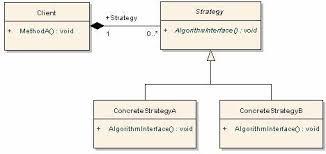 Strategy Pattern C Unique Design Patterns C SQL Server Car Dealer Sample Strategy Pattern