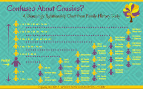 Cousin Relationship Chart Family Relationship Chart For Genealogy And Dna Research