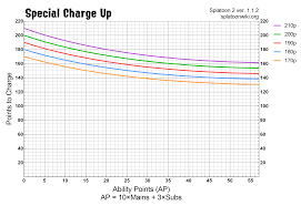 Special Charge Up Ability Chart Splatoon