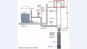 private well pump wiring diagram best secret wiring diagram • how does a well pump work diagram 33 wiring diagram well pump electrical diagram wiring well pump installation