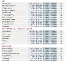 Wake Tech Salary Chart Looking For A Job In Uae Heres The Salary Guide News