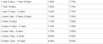 Fd Interest Rates In Hdfc Hdfc Bank Fixed Deposit Rates