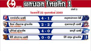 ผลบอลไทยลีก 1 2020 วันนี้ วันเสาร์ที่ 22 กุมภาพันธ์ 2563 (22/2/63) นัดที่ 2  ล่าสุด ท่าเรือ บุรีรัมย์ - YouTube