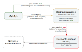 MySQL Quickstart Adorable Mysql Resume