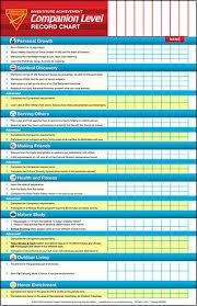 Pathfinder Level Chart Companion Level Pathfinder Investiture Achievement