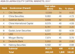 Gcb Personal Loan Chart Can Citi Make The Most Of Its Asian Network Euromoney