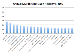 New York Crime Rate Chart I Quant Ny New Yorks Most Dangerous Neighborhood Is Safer