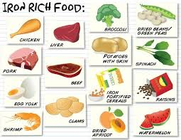 Iron Rich Foods Foods With Iron Foods High In Iron Iron